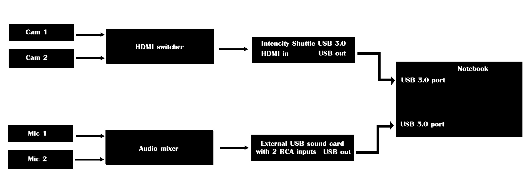 Intensity Shuttle Usb3 Audio Issue Wirecast Capture Devices And Sources Q A Telestream Community Forum